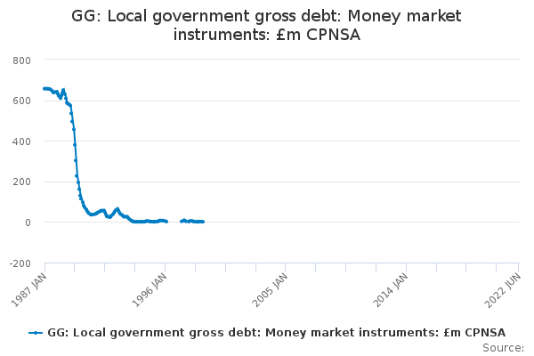 GG: Local government gross debt: Money market instruments: £m CPNSA