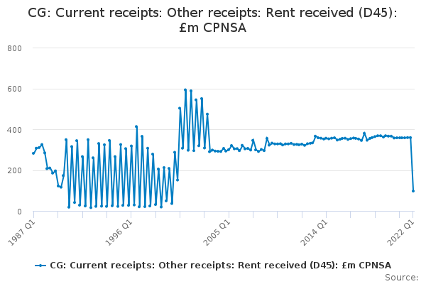 CG: Current receipts: Other receipts: Rent received (D45): £m CPNSA