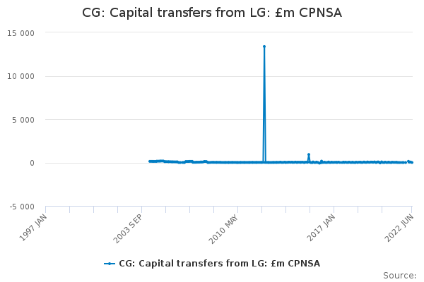 CG: Capital transfers from LG: £m CPNSA