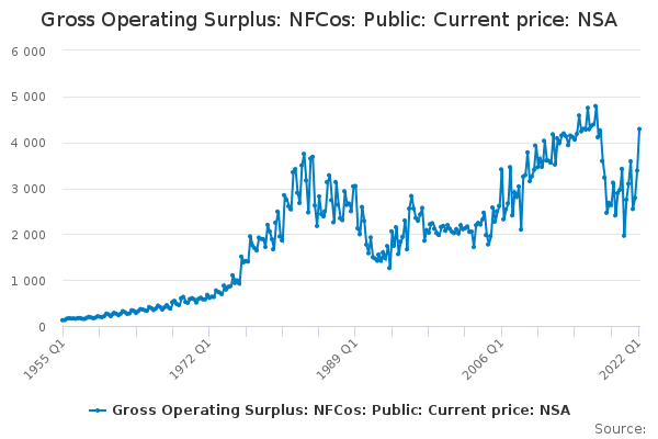 Gross Operating Surplus: NFCos: Public: Current price: NSA