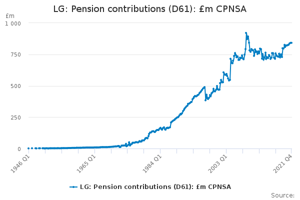 LG: Pension contributions (D61): £m CPNSA