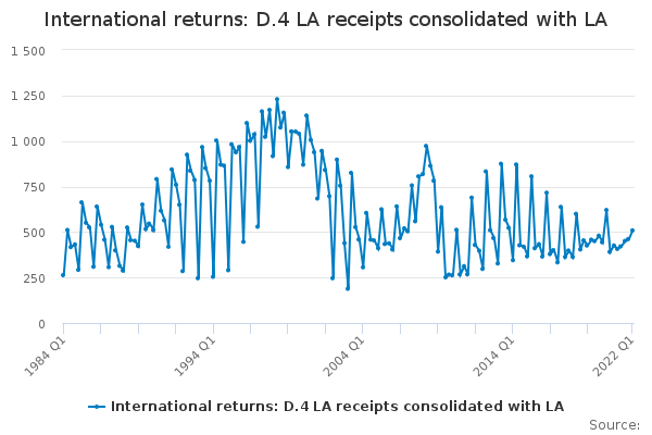 International returns: D.4 LA receipts consolidated with LA