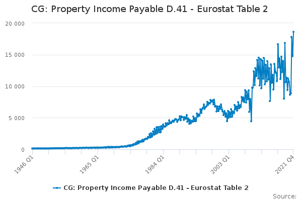 CG: Property Income Payable D 41 - Eurostat Table 2 - Office for