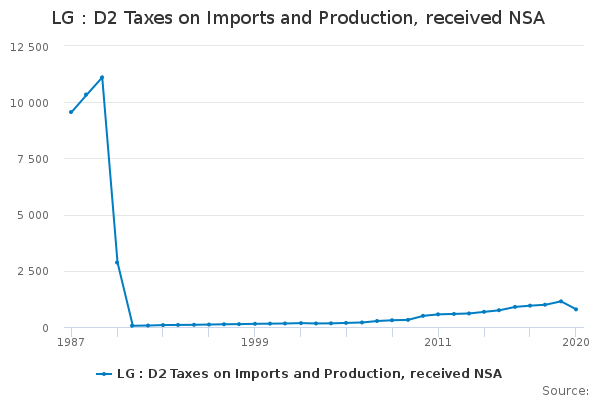 LG : D2 Taxes on Imports and Production, received NSA
