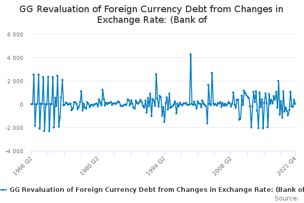 GG Revaluation of Foreign Currency Debt from Changes in Exchange Rate: (Bank of