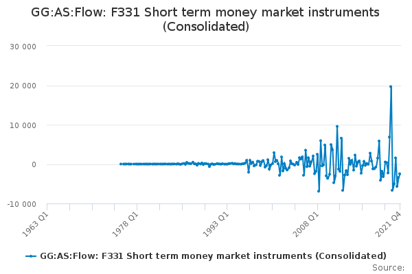 GG:AS:Flow: F331 Short term money market instruments (Consolidated)