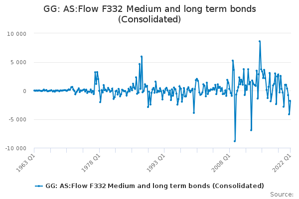 GG: AS:Flow F332 Medium and long term bonds (Consolidated)