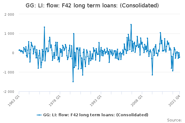 GG: LI: flow: F42 long term loans: (Consolidated)