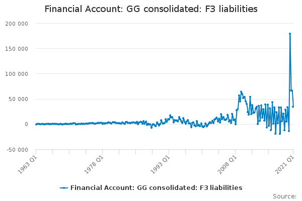 Financial Account: GG consolidated: F3 liabilities