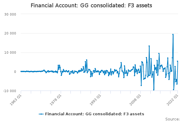 Financial Account: GG consolidated: F3 assets
