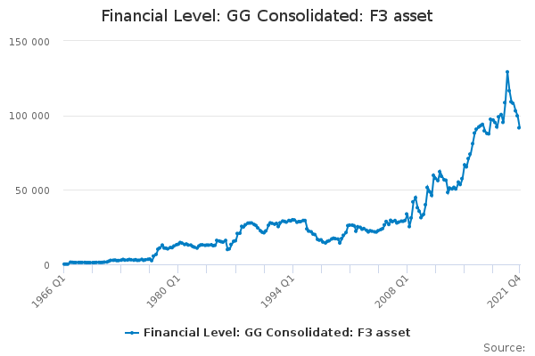Financial Level: GG Consolidated: F3 asset