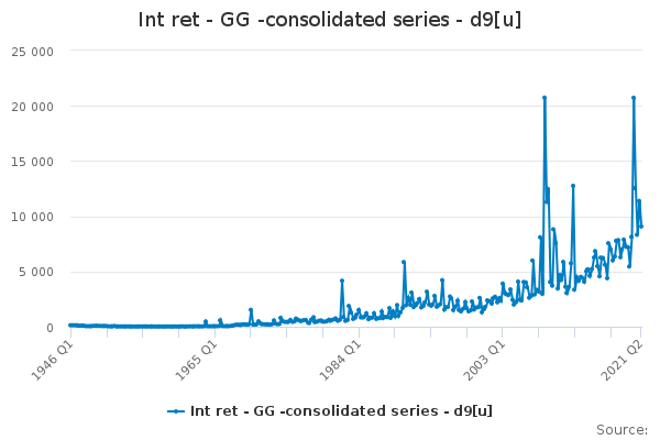 Int ret - GG -consolidated series - d9[u]