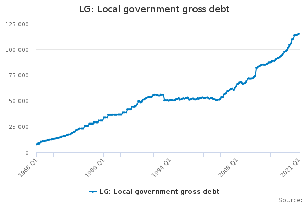 LG: Local government gross debt