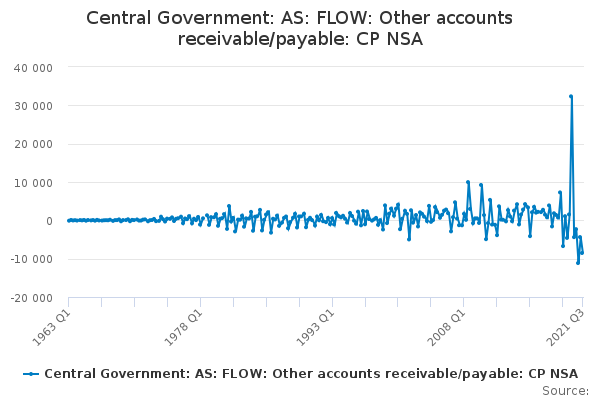 Central Government: AS: FLOW: Other accounts receivable/payable: CP NSA