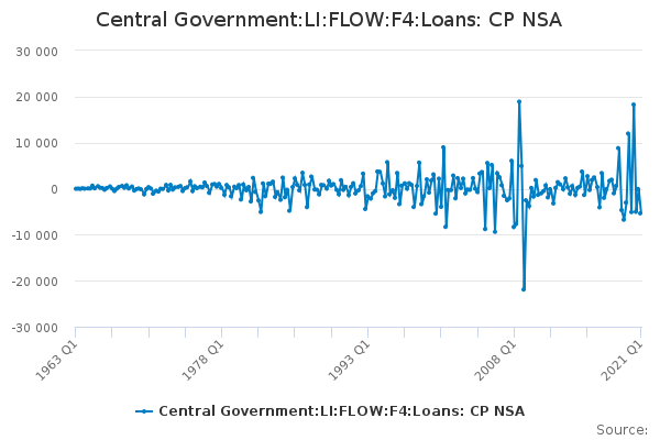 Central Government:LI:FLOW:F4:Loans: CP NSA