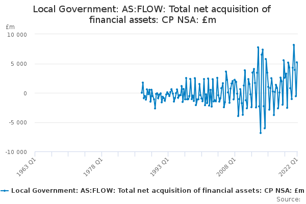 Local Government: AS:FLOW: Total net acquisition of financial assets: CP NSA: £m