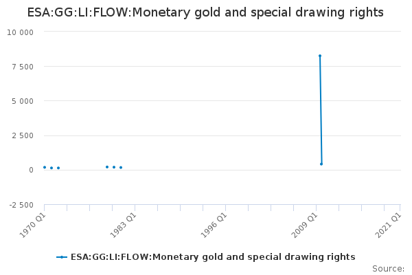 ESA:GG:LI:FLOW:Monetary gold and special drawing rights