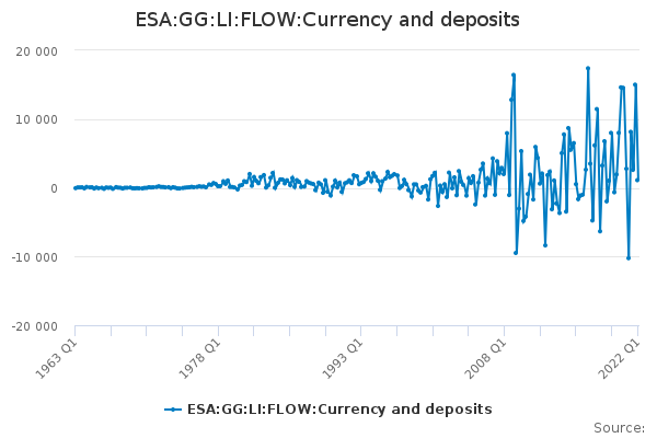 ESA:GG:LI:FLOW:Currency and deposits