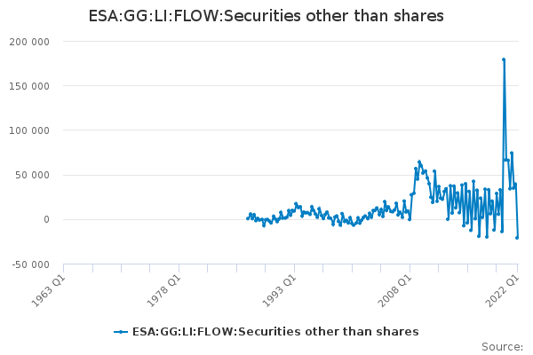 ESA:GG:LI:FLOW:Securities other than shares