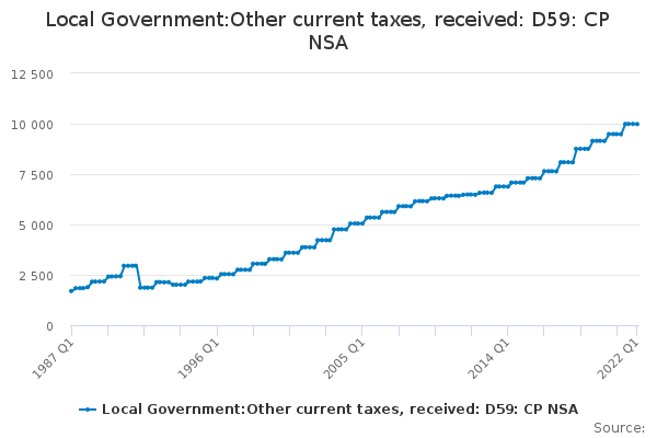 Local Government:Other current taxes, received: D59: CP NSA