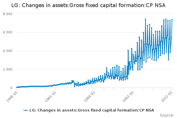 LG: Changes in assets:Gross fixed capital formation:CP NSA