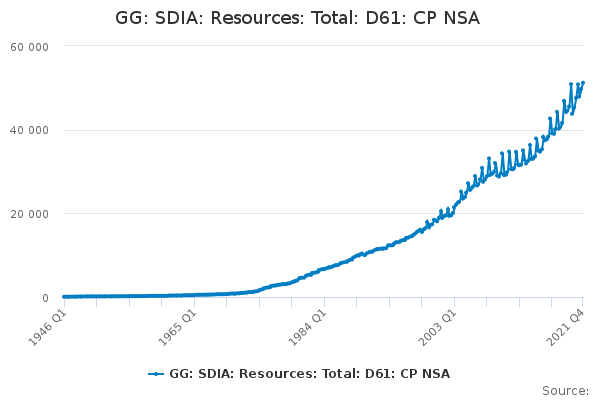 GG: SDIA: Resources: Total: D61: CP NSA