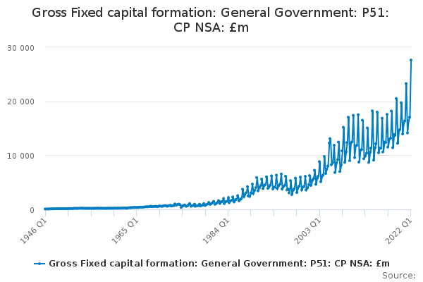 Gross Fixed capital formation: General Government: P51: CP NSA: £m