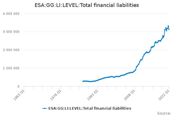 ESA:GG:LI:LEVEL:Total financial liabilities