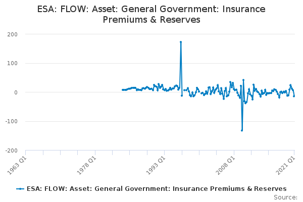 ESA: FLOW: Asset: General Government: Insurance Premiums & Reserves