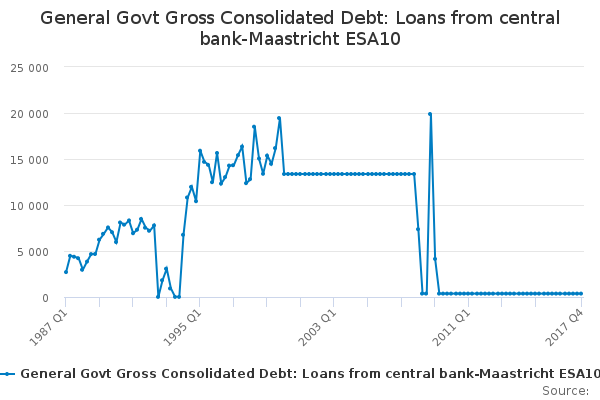 General Govt Gross Consolidated Debt: Loans from central bank-Maastricht ESA10