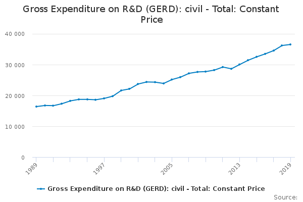 Gross Expenditure on R&D (GERD): civil - Total: Constant Price