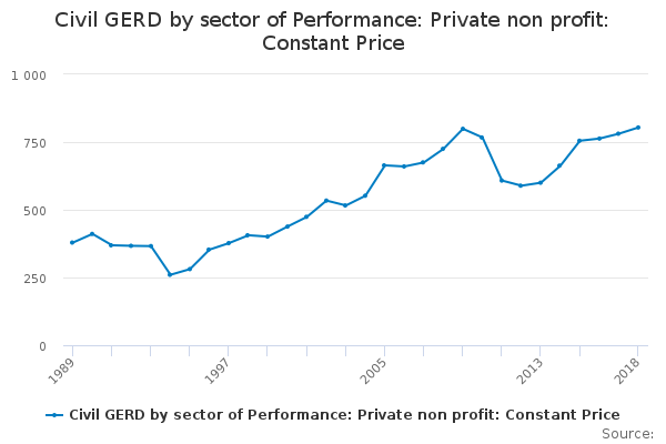 Civil GERD by sector of Performance: Private non profit: Constant Price