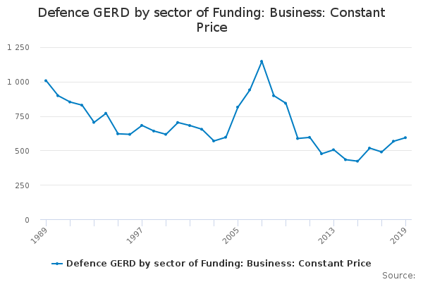 Defence GERD by sector of Funding: Business: Constant Price