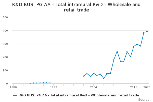 R&D BUS: PG AA - Total intramural R&D - Wholesale and retail trade