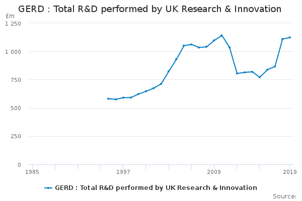 GERD : Total R&D performed by UK Research & Innovation