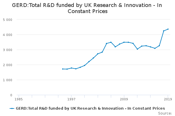 GERD:Total R&D funded by research councils - In Constant Prices