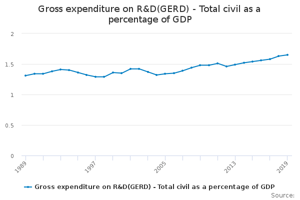 Gross expenditure on R&D(GERD) - Total civil as a percentage of GDP
