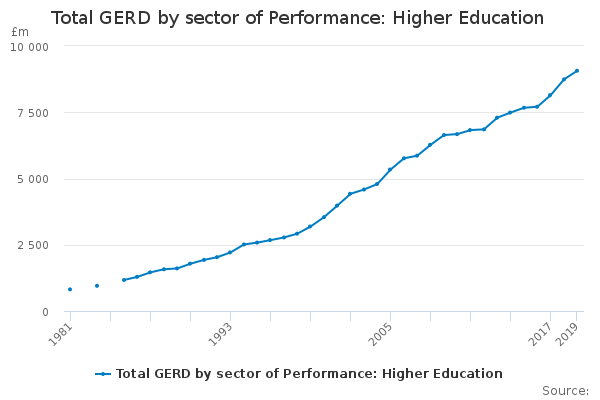 Total GERD by sector of Performance: Higher Education