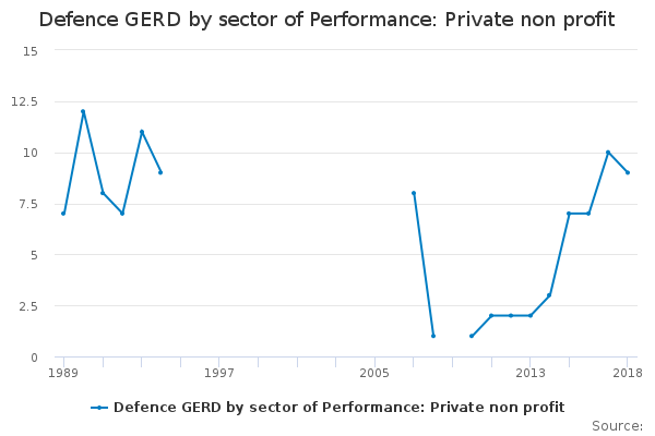 Defence GERD by sector of Performance: Private non profit
