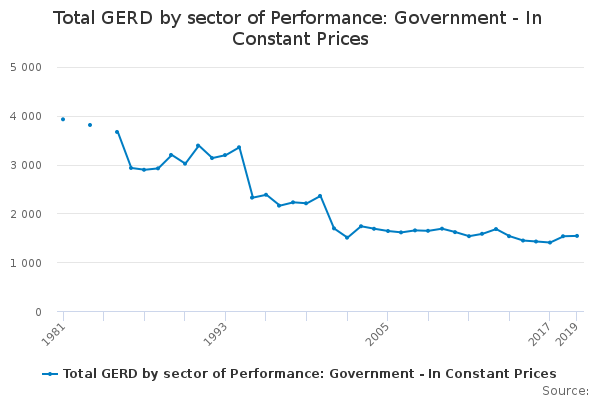 Total GERD by sector of Performance: Government - In Constant Prices