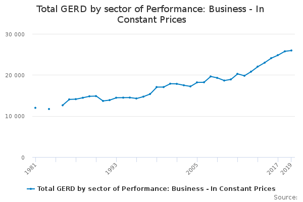 Total GERD by sector of Performance: Business - In Constant Prices