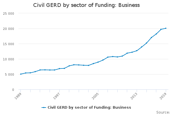 Civil GERD by sector of Funding: Business