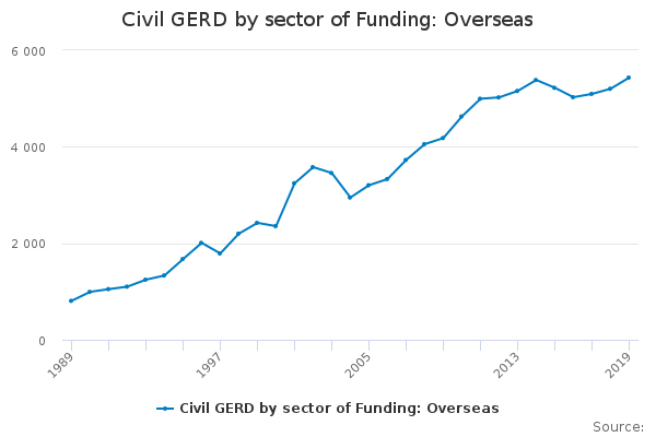 Civil GERD by sector of Funding: Overseas