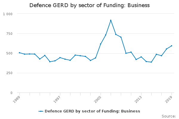 Defence GERD by sector of Funding: Business