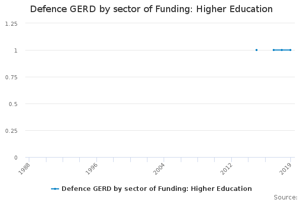Defence GERD by sector of Funding: Higher Education
