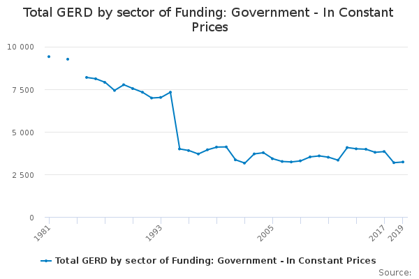 Total GERD by sector of Funding: Government - In Constant Prices