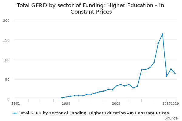 Total GERD by sector of Funding: Higher Education - In Constant Prices