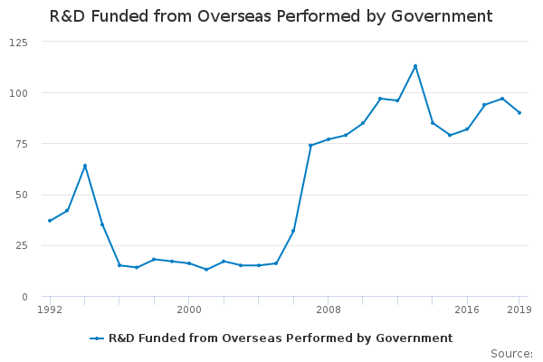 R&D Funded from Overseas Performed by Government