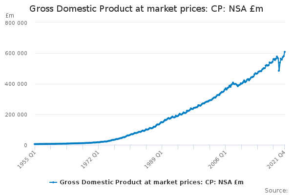 Gross Domestic Product at market prices: CP: NSA £m