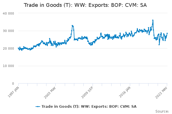 Trade in Goods (T): WW: Exports: BOP: CVM: SA